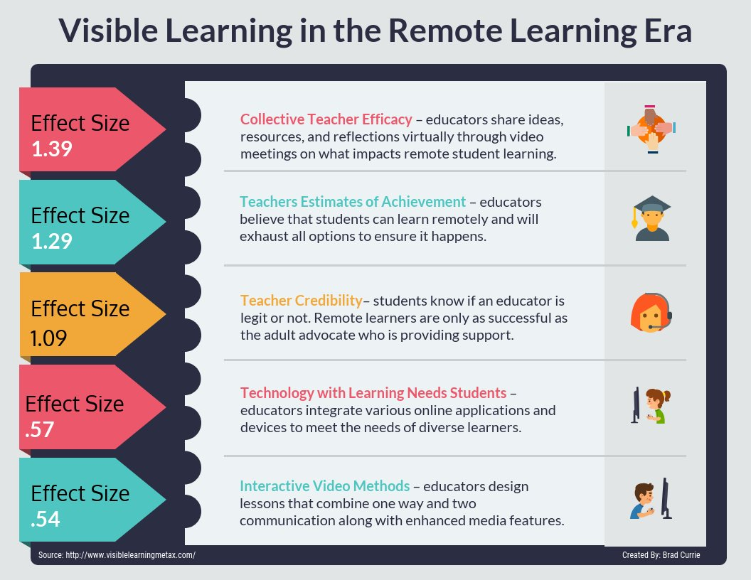 Visible Learning in the #RemoteLearning Era