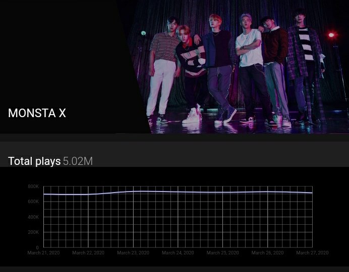 YOUTUBE  Top countries watching @OfficialMonstaX's videos this week:  #1  United States  #2  Mexico #3  Brazil   #4  Japan  #5  South Korea #6  Thailand  #7  Russia  #8  Indonesia  #9  France #10  Germany   YouTube Music Charts & Insights <br>http://pic.twitter.com/BAB0s8qKDO