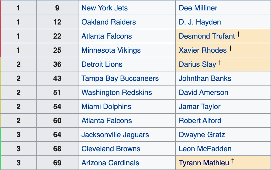 @Mathieu_Era Here are the CBs drafted ahead of you. 👀