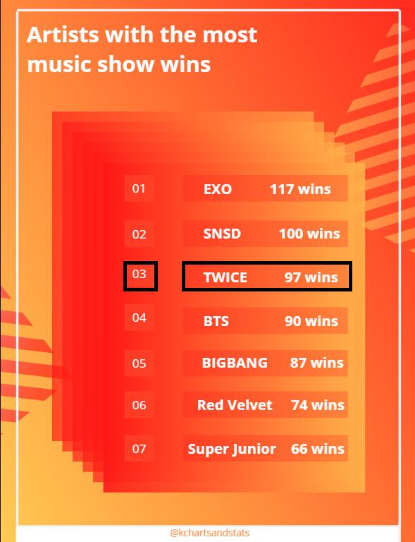 [] Artistas com mais conquistas em music shows:  #3 'TWICE' - 97 Wins  ©kchartsandstats ~PLPN_ <br>http://pic.twitter.com/xhlRDHlT1Q