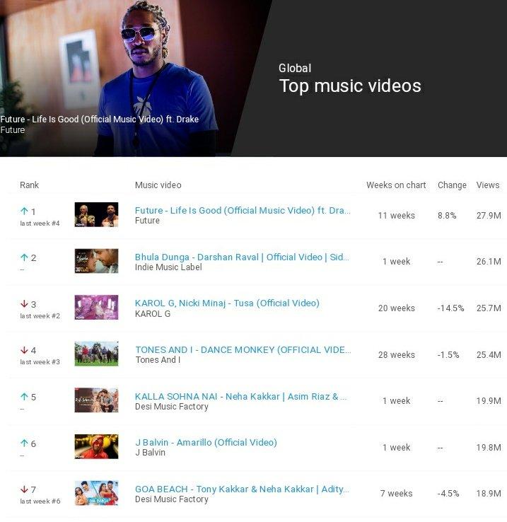 #BhulaDunga entered in Global Top Music Videos.  Congratulations @Shehnazgill123 @DarshanRavalDZ @sidharth_shukla @TeamPunitPathak and the whole team.<br>http://pic.twitter.com/B4RKOwGliM