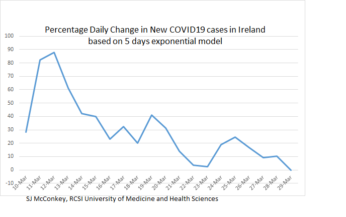 Percentage daily change of COVID19 in Ireland is improving, well done to all for physical distancing at home so far.#Covid19 #COVID2019IRELAND