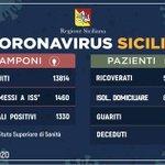 Image for the Tweet beginning: L'aggiornamento in Sicilia, 1.330 positivi