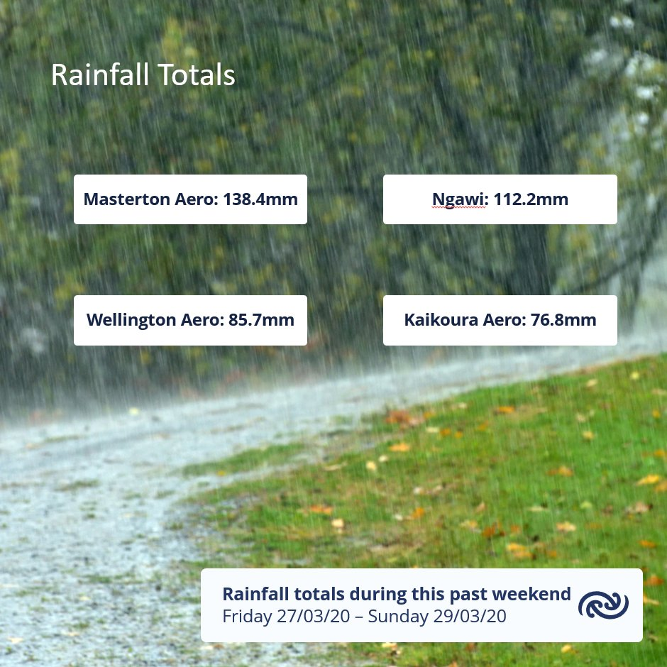 The rain kept many in eastern and central New Zealand indoors during the first weekend of the lockdown. Some decent rainfall figures, especially for Wairarapa bit.ly/metservicenz  ^MM https://t.co/ZRoX8sP9Wj