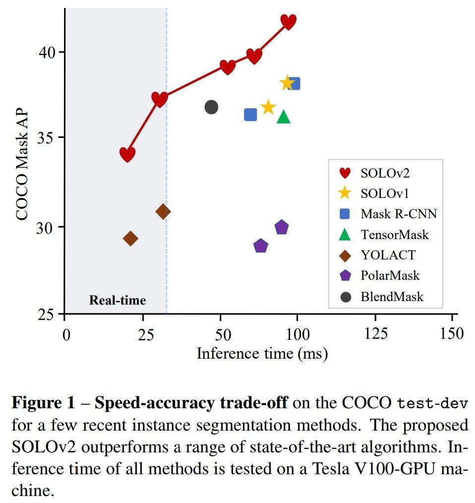 SOLOv2のグラフ、記号がふざけてて面白い。