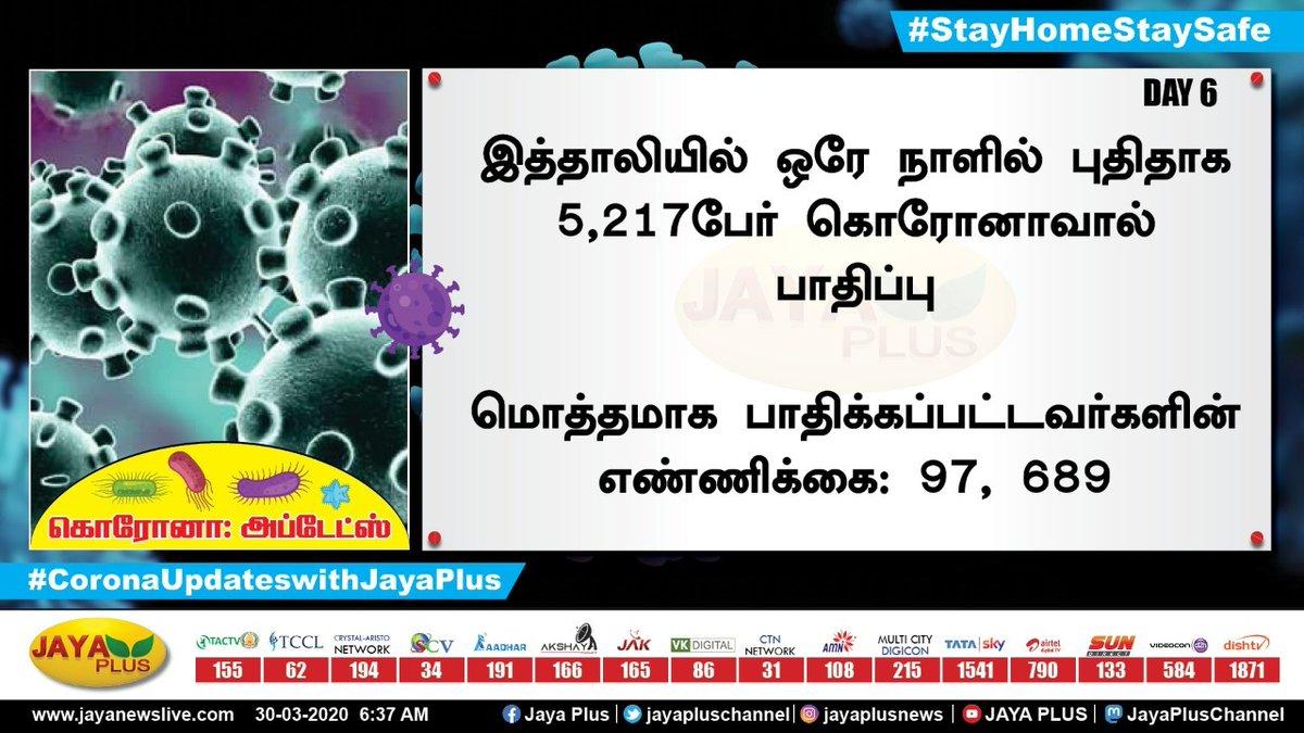 இத்தாலியில் பாதிக்கப்பட்டவர்களின் எண்ணிக்கை அதிகரிப்பு #Italy #CoronavirusOutbreakindia #WhenCoronaVirusIsOver #Corona #CoronavirusOutbreak #lockdown #Covid_19 #COVID2019india #CoronaUpdateswithJayaPlus