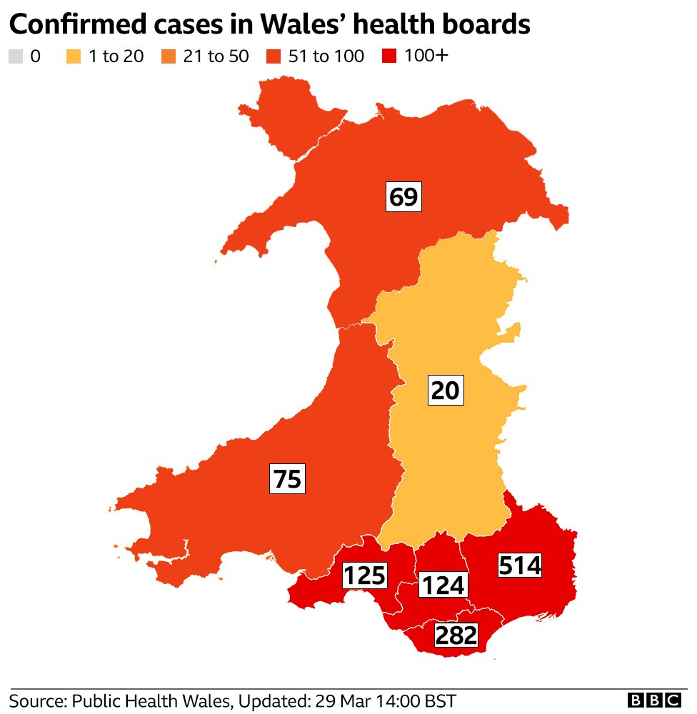 There are now more than 1,200 confirmed #coronavirus cases in Wales