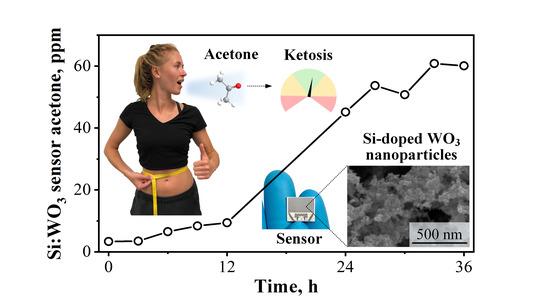 Guiding Ketogenic Diet with Breath Acetone Sensors  By Güntner, A.T.; Kompalla, J.F. et al,  https://www.mdpi.com/1424-8220/18/11/3655…  #chemicalsensor #semiconductor #nanotechnology #biomedicalpic.twitter.com/OH7DUS9Yto