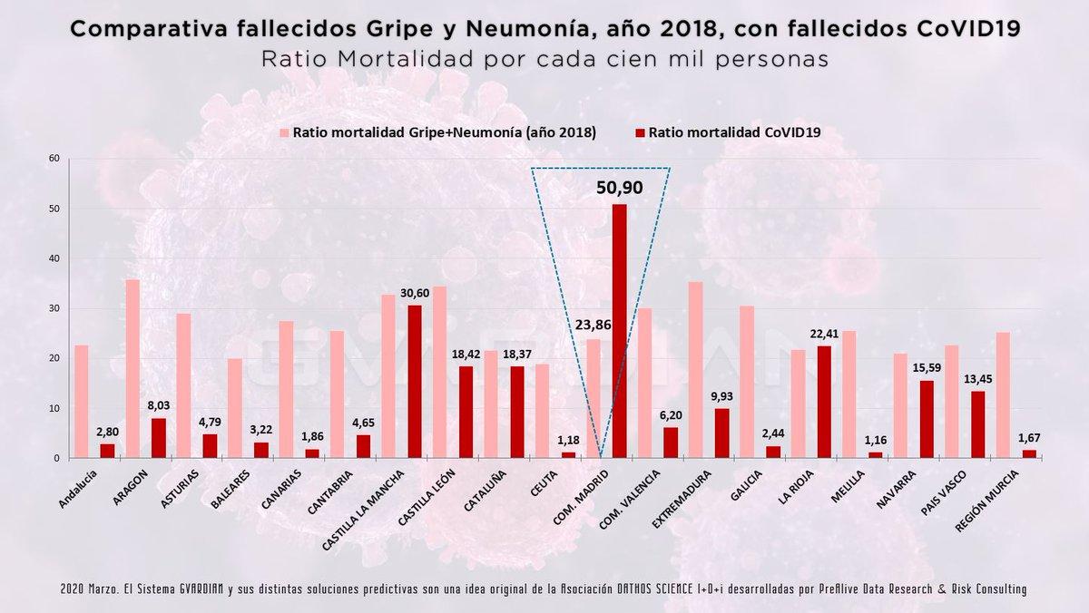Comparativa entre gripe, neumonías y muertes en la Comunidad de Madrid de 2018 y la de 2020 (y en las demás CCAA)
