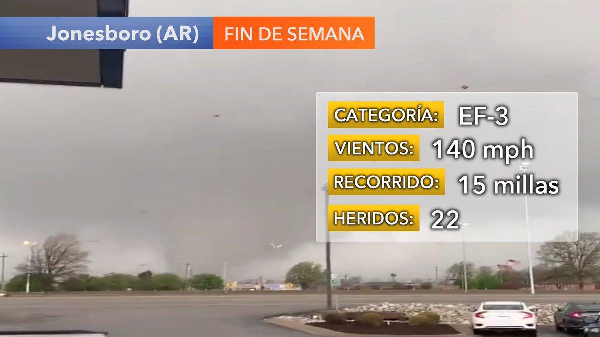 Impresionante. El tornado de Jonesboro (Arkansas) se ha clasificado como un poderoso EF-3 con vientos en las 140 mph. Recorrió entre 10-20 millas. Se reportaron 22 heridos y 2 hospitalizados por ahora. @UniNoticiaspic.twitter.com/flh5zLBdaI