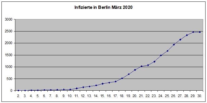 Looks like we managed to #FlattenTheCurve. #Berlin #StayAtHomepic.twitter.com/4zxldLoPey