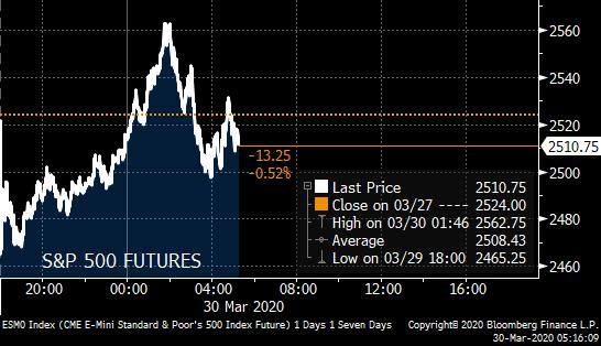 Morning Note:   -Global equity markets inching lower -U.S. extending distancing guidelines -Oil breaks $20 briefly, hits 17-yr low