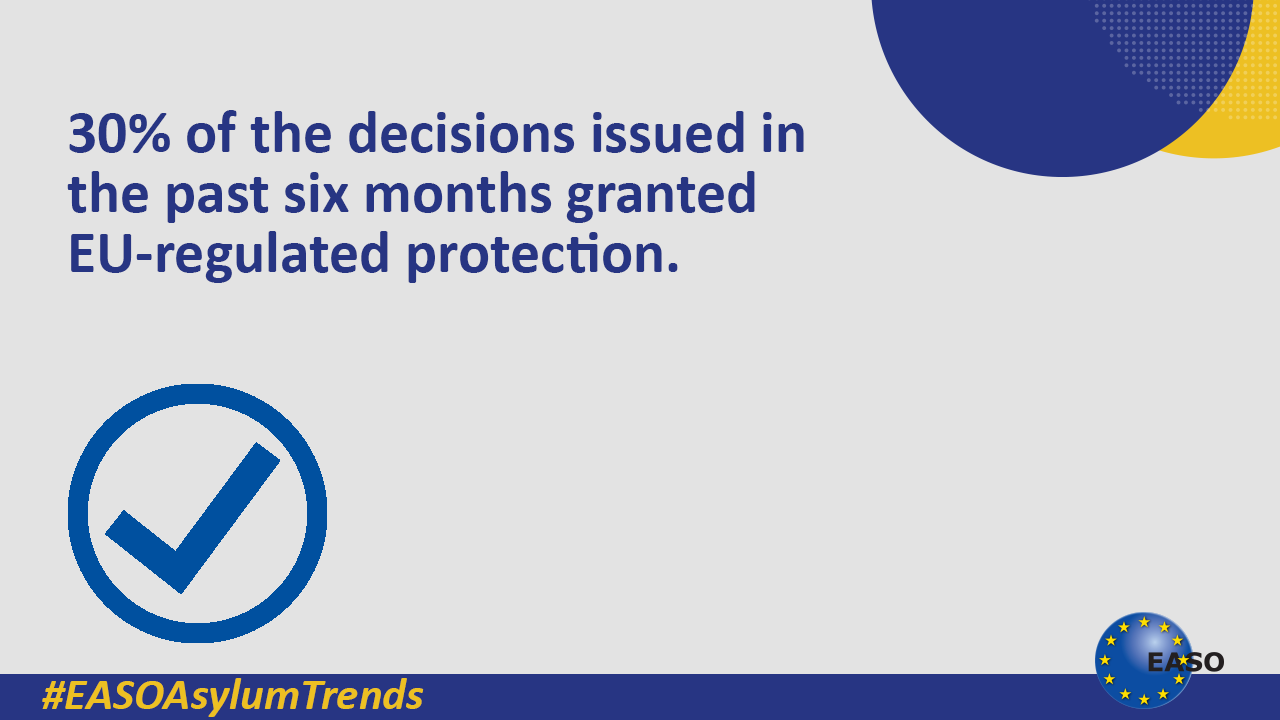 "EASO on Twitter: ""📊Latest #asylum trends: 📌For decisions issued in the six-month period between August 2019 and January 2020, the recognition rate was 30%, down from 34% in the previous six months. 🗺️See interactive map: https://t.co/xlEiKhu3Bd. #EASO #EASOAsylumTrends… https://t.co/Uw9Se17HMH"""