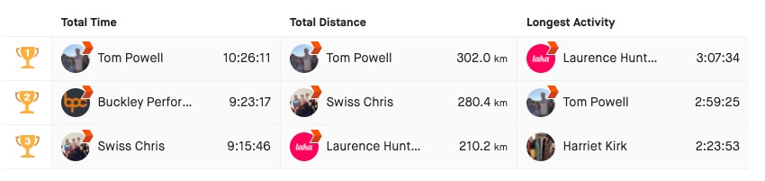 Big week on the @Strava @passle fitness club community! @tpowell1985 leading the way in terms of distance, ride length but our own head of people @harrietmezzo making the top three for longest and @LakaHQ Laurence amongst it! Join here:  #wellbeing #fitness