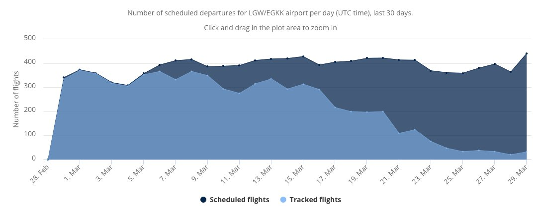 Number of flights scheduled to depart Gatwick airport vs the number of flights that are actually departing Gatwick airport.