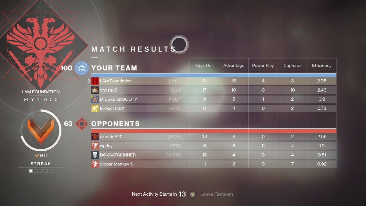 #xbox #gaming #twitch #game #stream #share #supportsmallstreamers #live #fun #youtube #video #videos #music #twitter #tech #film #amazon #playing #destiny2 #streaming #xboxone #pvp #destiny #clan #hunter #crucible #newyears #newyearsresolution #year #newyear #christmaspic.twitter.com/ZXHhN0vCFq