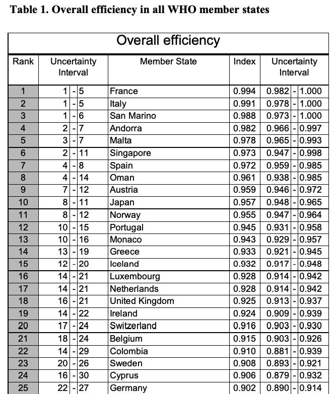 Dünya Sağlık Örgütü'nün 191 ülkenin sağlık sistemlerinin performanslarını değerlendirdiği çalışmasında İtalya'nın 2. sırada olduğunu biliyor muydunuz? pic.twitter.com/3HQ2bu63ZC