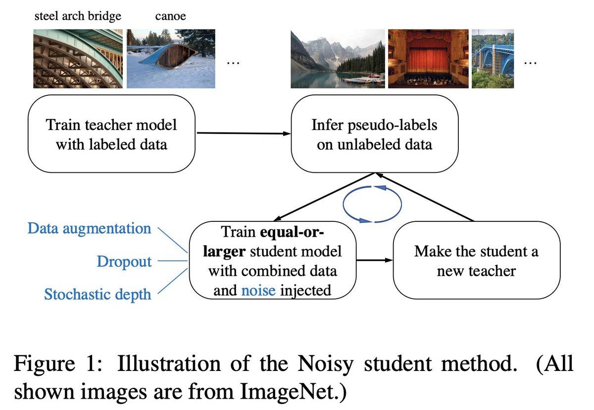 ImageNet 1月 SoTA (top-1 acc. 88.4%) の Noisy Student.教師ネットワークより大きな生徒ネットワークを学習させていく。もうすぐtop-1 90% の大台乗りそう。