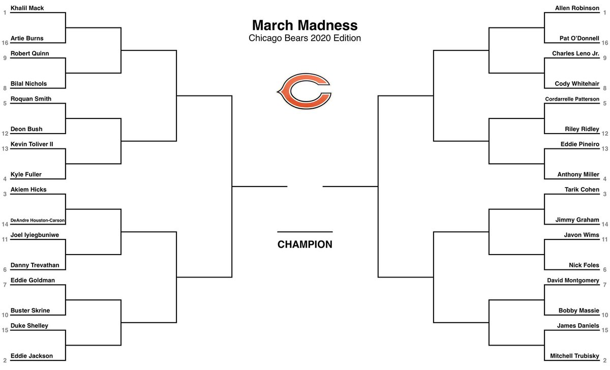 March Madness: Chicago Bears 2020 Edition  Bracket consists of 32 current players:   -16 defense & 16 offense - Comment w/ your final 4 prediction & champ - Winner receives pair of tickets to 2020 home game - RT to maximize votes  All predictions must be submitted by March 30th pic.twitter.com/UseeNUrCpf