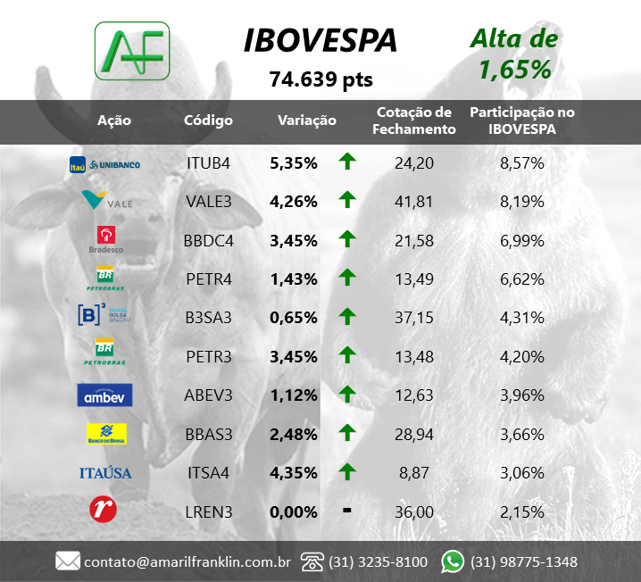 #Ibovespa  fecha em 74.639 pts Alta de 1,65%. Confira o comportamento das 10 maiores ações do índice no dia, além das 5 melhores e as 5 piores performances do dia! #Investimentos