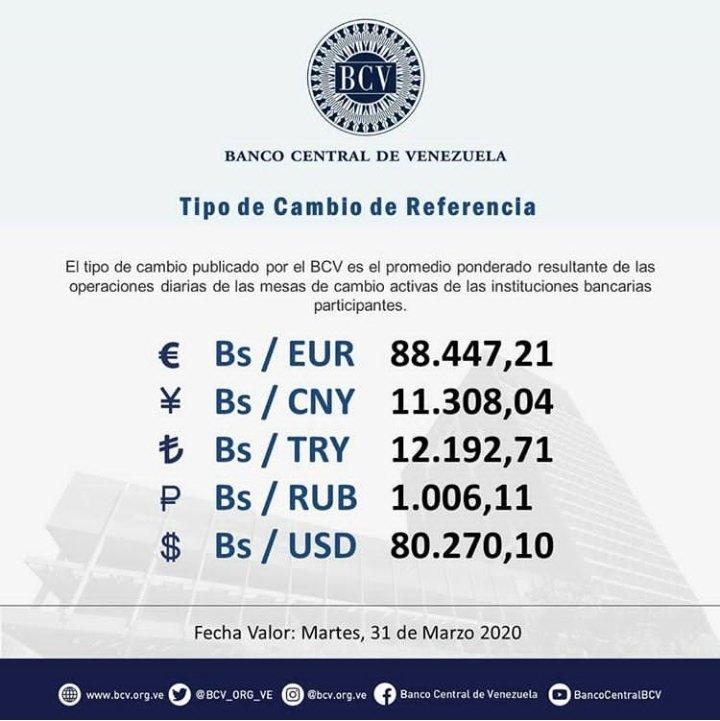 #DeInterés || El tipo de cambio publicado por el BCV es el promedio ponderado de las operaciones de las mesas de cambio en las instituciones bancarias. Al cierre de la jornada del lunes 30-03-2020, los resultados son:  #MercadoCambiario #BCV #31Mar @BCV_ORG_VEpic.twitter.com/P5T8Fm5rKr