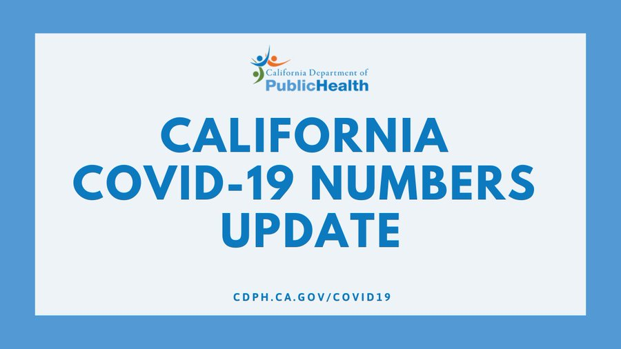 """This image contains text reading ""California COVID-19 numbers update, cdph.ca.gov/covid19."""