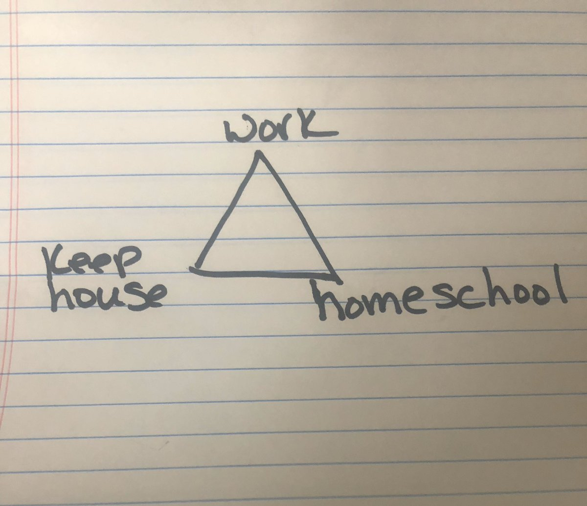 My thoughts on working from home/quarantine. You can only successfully manage 2 points on the triangle.