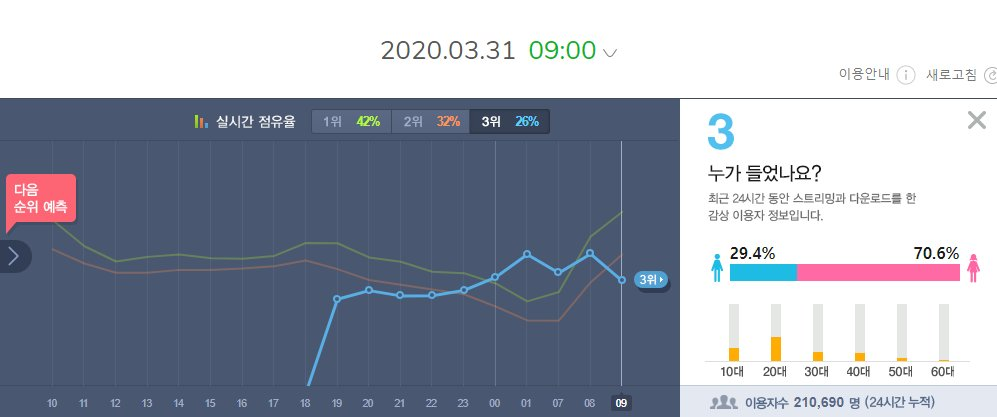 """#EXO SUHO """"Let's Love"""" has 210,690 (+19,477) unique listeners in first 15 hours on MelOn.  Probably 300-330K unique listeners in first 24 hours.  #LETSLOVESUHOpic.twitter.com/GkBD86XCX2"""