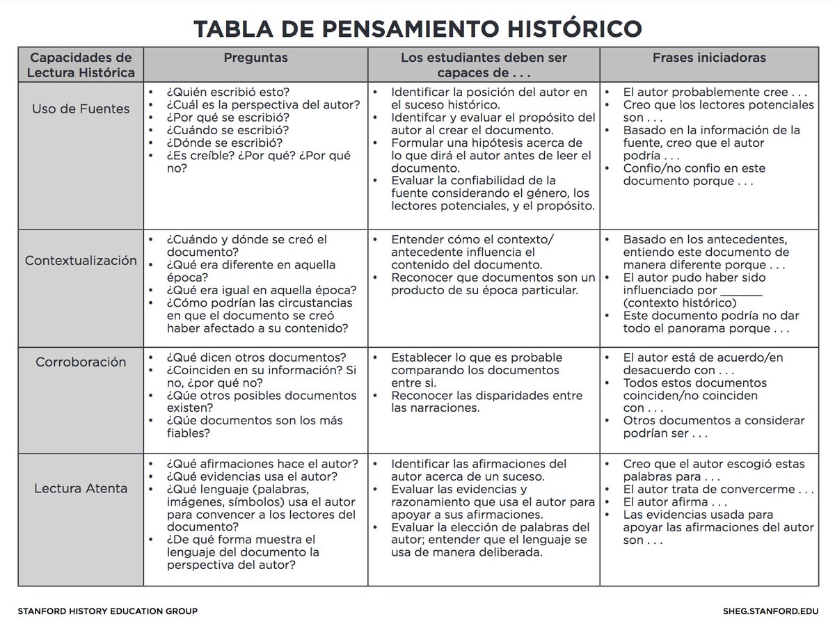 Stanford History Education Group A Twitter The Historical Thinking Chart Is Also Available In Spanish A Full List Of Translated Rlh Materials Is Available Here Https T Co Hv0mspaquu 3 13 Https T Co 8zfpvbbdoy