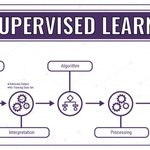 Image for the Tweet beginning: Why Unsupervised #MachineLearning is the