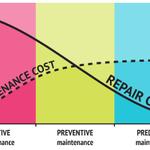 Image for the Tweet beginning: Predictive Maintenance w/ #IIoT and