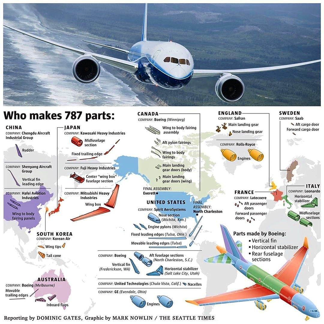 It takes more countries than you might think, to produce an American aircraft. Here is where the different parts of the #B787 originate from.  Source: The Seattle Times | @megaaviation #megaaviation #boeing #aircraft #airplanepic.twitter.com/iko2FqxTZD