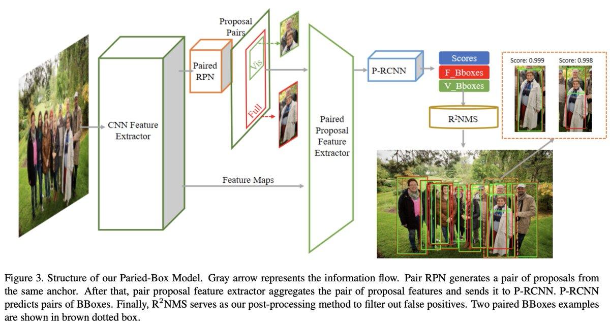 主に歩行者検出のNMS (CVPR'20)。見えている部分と体全体のBBOXをペアで検出し、NMSは見えている部分で行う(本質的に見えている部分のほうがIoUが小さくなるため) / NMS by Representative Region: Towards Crowded Pedestrian Detection by Proposal Pairing