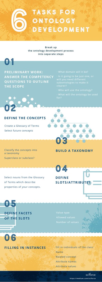 Ontologies & Semantic Annotation: Developing an #Ontology. Development encompasses many tasks. Different methodologies order them differently #Semantics #KnowledgeGraph #tutorial #infographic #datascience #AI #EmergingTech #data @_madved @DataScienceCtrl https://www.datasciencecentral.com/profiles/blogs/ontologies-and-semantic-annotation-part-2-developing-an-ontology…pic.twitter.com/pDkjtSEK2g