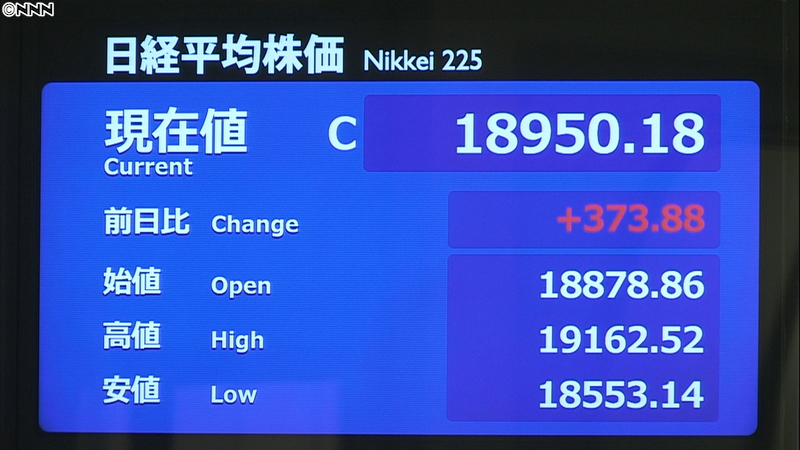 NY株の上昇受け 日経平均373円高 4/7 16:35更新 / 7日の東京株式市場で日経平均株価の、終値は前日比373円88銭高の1万8950円18銭。前の日の米・ニューヨーク市場でダウ平均株価は、過去3番目の上げ幅となる1627ドル高で取引を終え、この流れを受けて東京市場でも平均株価が…