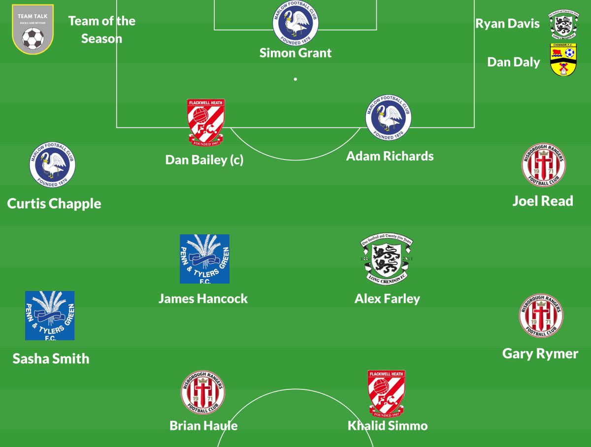 The @SportTeamtalk team of the season. @theiron and @Dan__Daly make the dugout and @danielbailey07 wears the captains armband. Subs to follow... @MarlowFC @BurnhamFC1878 @FHFC1907 @RRFC_1971 @Penn_football @LongCrendonFC @UnitedMarlow @chinnorfc @LadiesPenn @Ollie_Bayliss