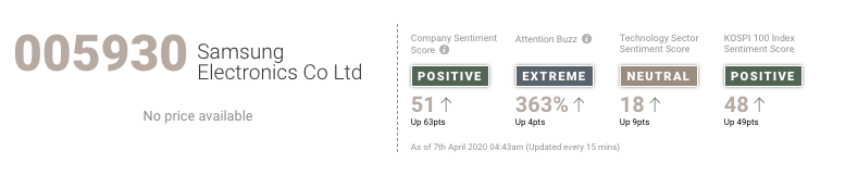 No negative impact of the #coronavirus on Samsung. The sentiment score rose from neutral on Sunday to +60 today. Find out more on how #covid19 impacts assets: https://t.co/fE625esawi https://t.co/8ZO6xmshPb