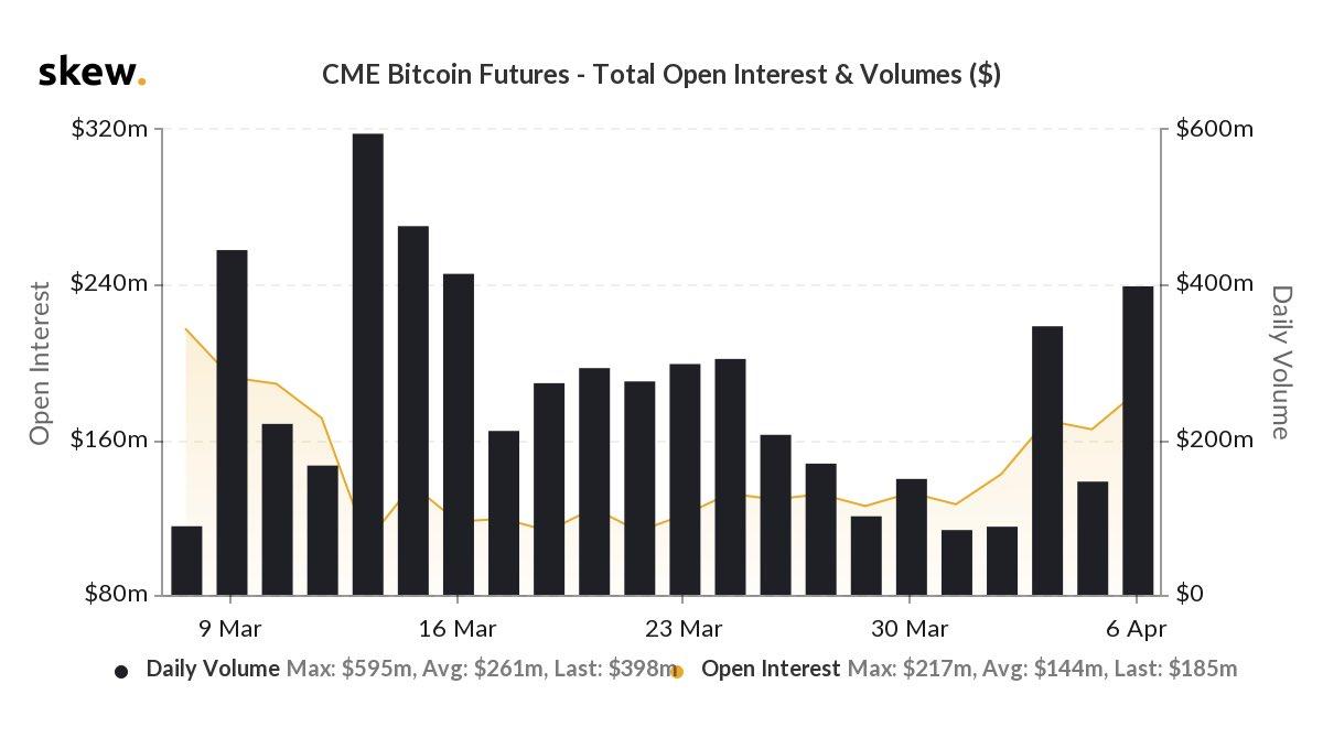 CME, volume dei futures Micro Bitcoin supera 1 milione - Benzinga Italia