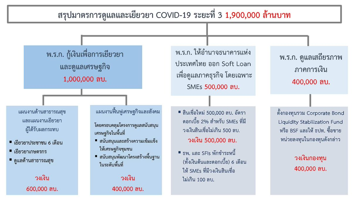 A 1.9 trillion baht loan has been approved to combat #โควิด19 among others. Well, fuck me, I can see my future grandchildren in debt before they are even conceived. Goodluck to all Thais. A hard 20 years ahead. #Thailand #รัฐบาลเฮ็งซวย pic.twitter.com/rxYy8RjTwz