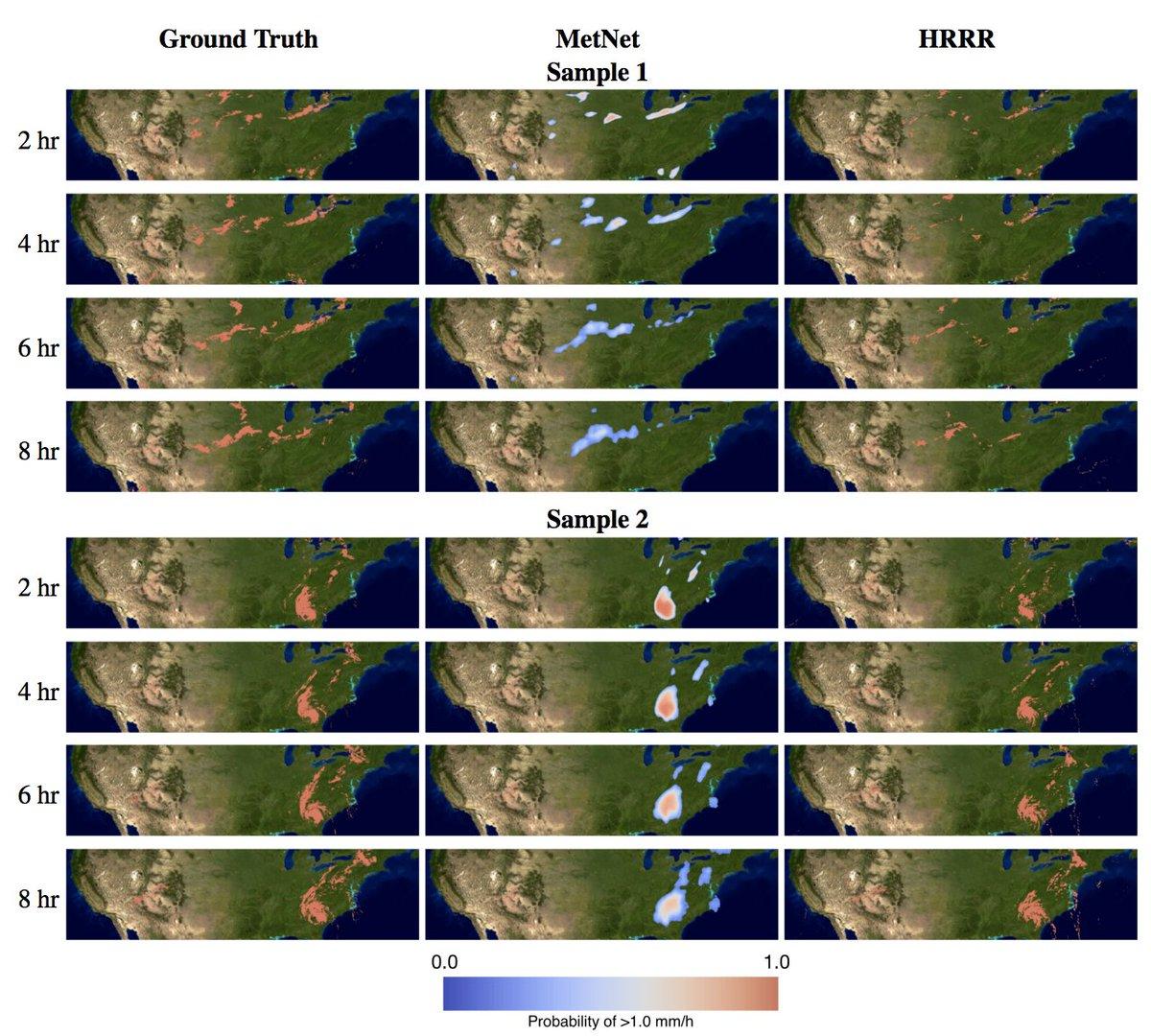 将来8時間までの降水量を予測するニューラルネットワーク「MetNet」。入力はレーダー・衛星データで、降水量の確率マップを作成。MetNet: A Neural Weather Model for Precipitation Forecasting