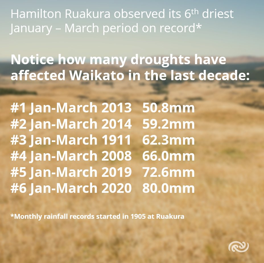 "Droughts are known to ""cluster"" in time, with many regions of NZ showing a run of droughts in certain decades.     For the Waikato, the last decade stands out very clearly.    What's next for the Waikato?Check out the MetService April Outlook at bit.ly/MonthlyOutlook ^GG https://t.co/70jHqAKk92"
