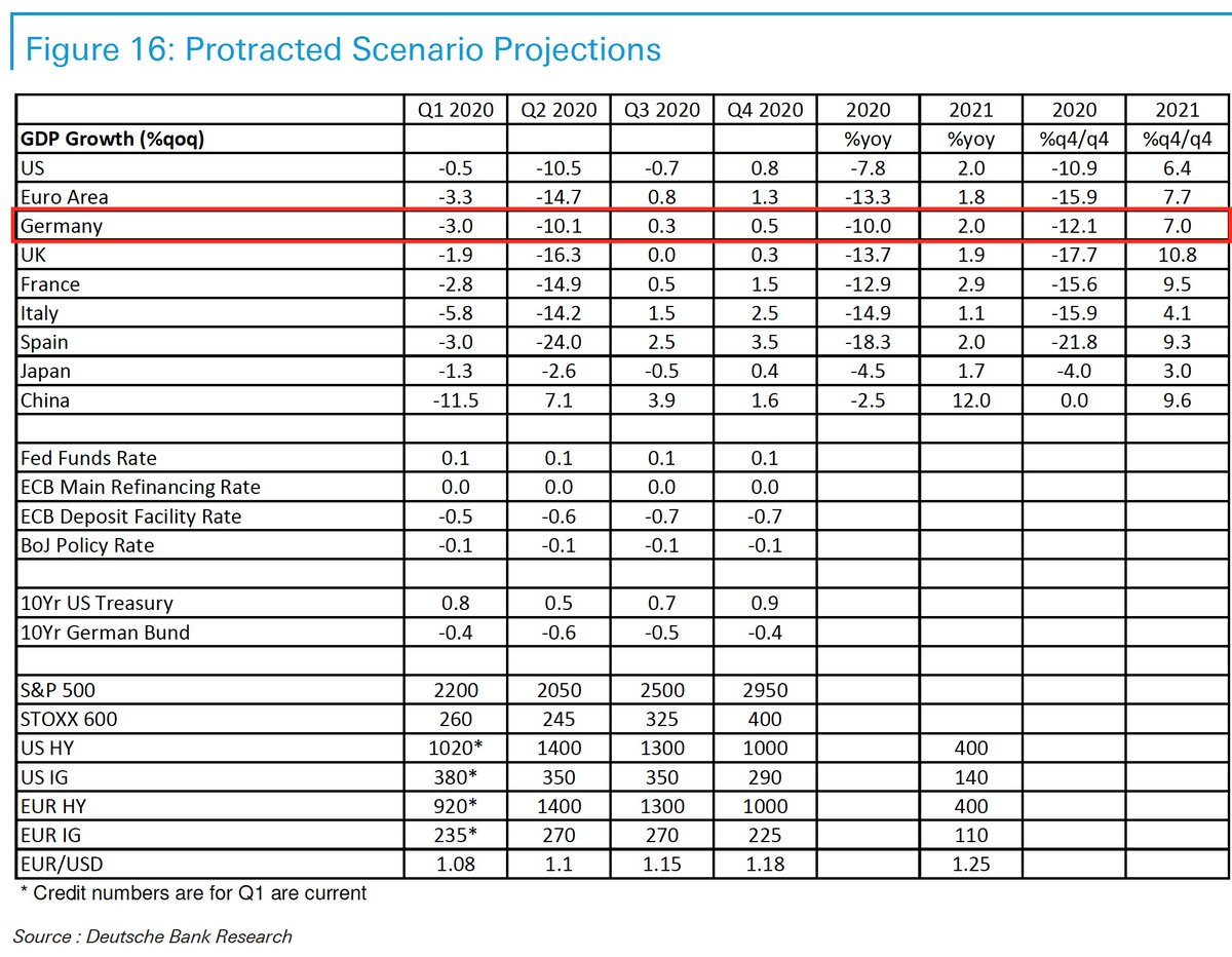 Good morning from #Germany, where growth forecasts become gloomier every day. DB expects for German 2020 GDP a slump of 10% in a protracted scenario which assumes lock-downs terminated prematurely or prove less effective, resulting in more persistent virus spread into mid-summer. pic.twitter.com/VL79p1jkaI