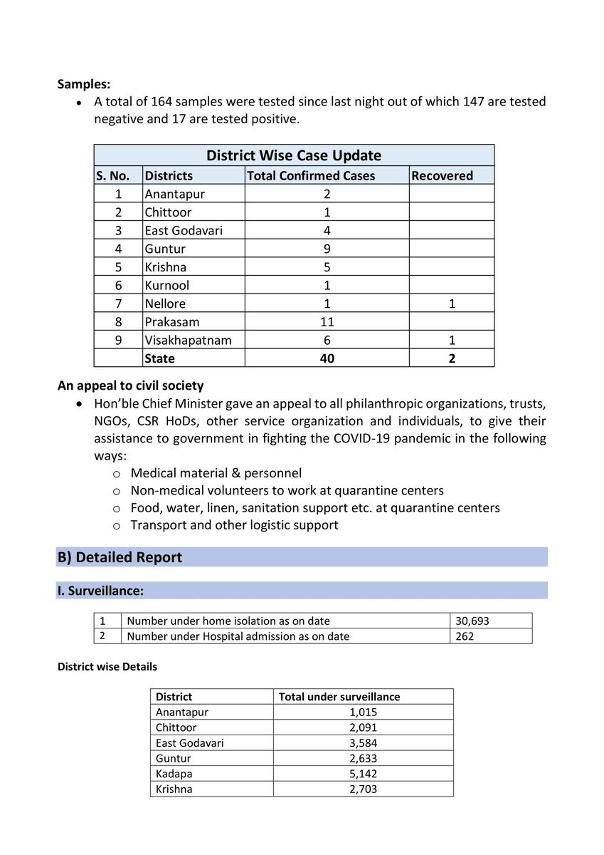 #BIGBREAKING - A total of 40 #COVIDー19 cases have been registered in #AndhraPradesh so far.  #Vijayawada #Vizag #prakasam #EastGodavari #Guntur #Ananthapur #nellore #APFightsCorona #corona #covid #SocialDistancing #SocialDistancingNow  @AndhraPradeshCM   @ysjaganpic.twitter.com/AVXg0g2pUg