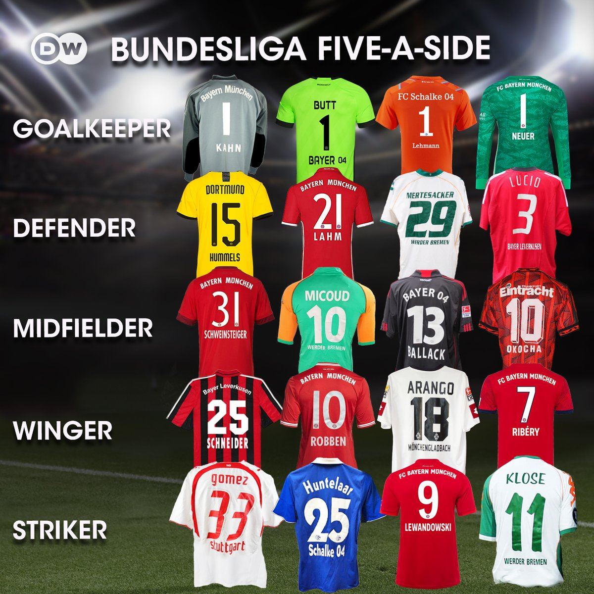 You know the drill. Your all-time Bundesliga five-a-side team, go.