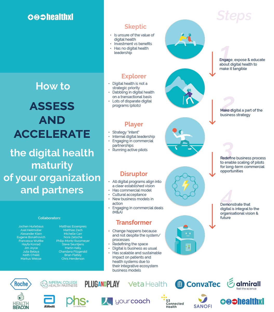 In which phase of the #DigitalHealth maturity journey is your organization?https://t.co/eu8Cwe9atF https://t.co/FjHPKmSjKR