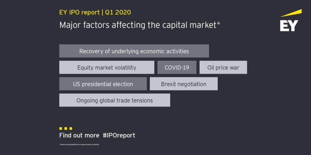 While #COVID19  is top of mind, there were several factors impacting #IPO  investor sentiment in Q1. See details on how these factors may impact Q2 in our latest #IPOreport .  http://spr.ly/60171aS0R