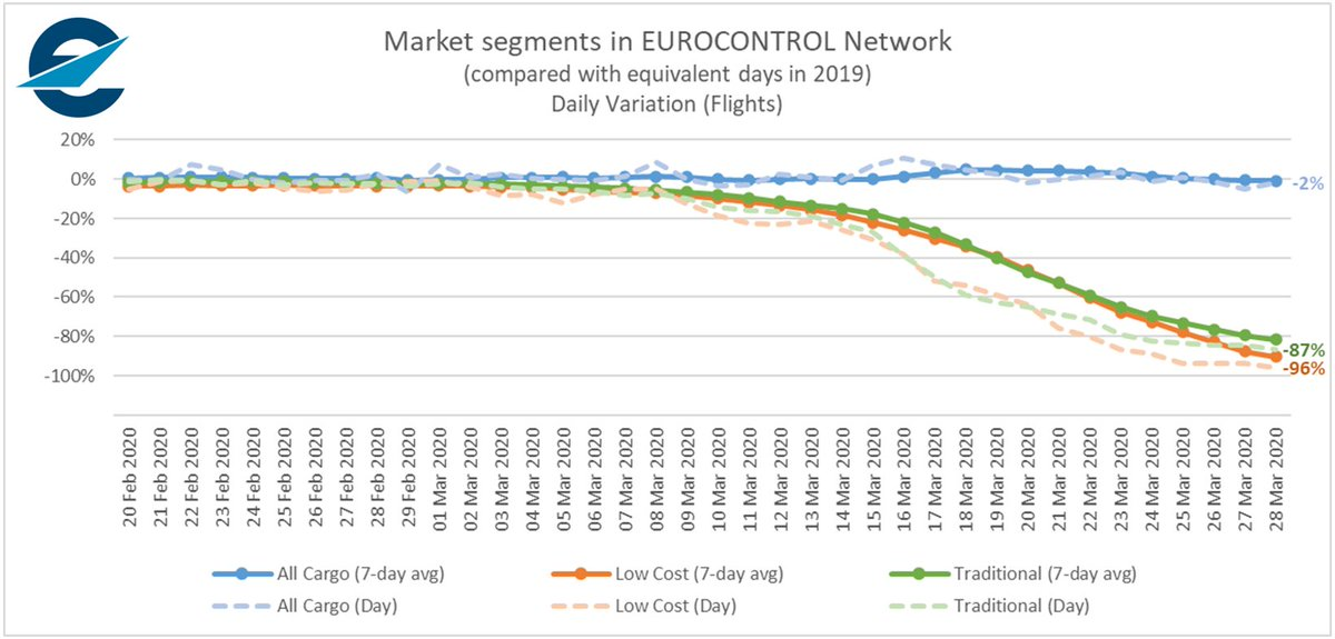 #COVID19 The contrast between cargo and other market segments is very clear - and shows why keeping airspace open continues to be important! @Transport_EU @CANSOEurope @ACI_EUROPE @A4Europe @IATA @eraaorg @EBAAorg