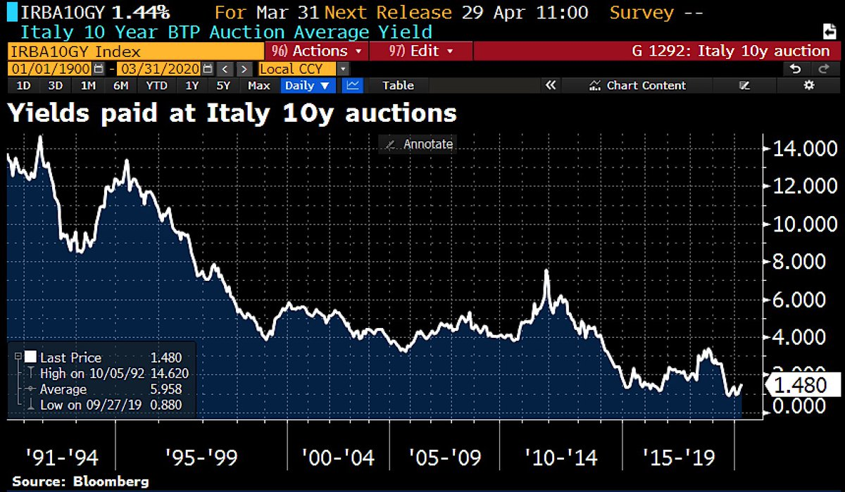 Doesn't look like #Italy needs Eurobonds to get money in the markets: Italy sold €1.5bn 2030 bonds at 1.44%. Auction oversubscribed w/bids €2.289bn vs €1.5bn accepted. pic.twitter.com/NZn4tqbarw