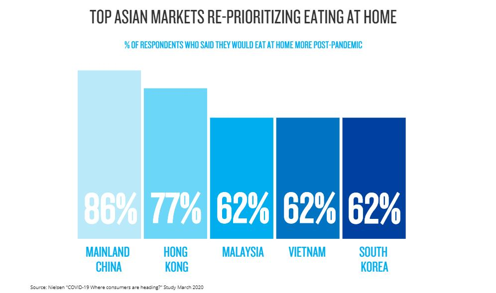 Eating habits of #Asia consumers  may change once the world moves beyond the impact of the novel #coronavirus via @nielsen   https://bit.ly/3avhxco   #foodindustry #foodsecurity #FoodHygiene #foodsafety #ASEAN #FoodForThought #InspireFoodBusinesspic.twitter.com/9vMtQ6vPOm