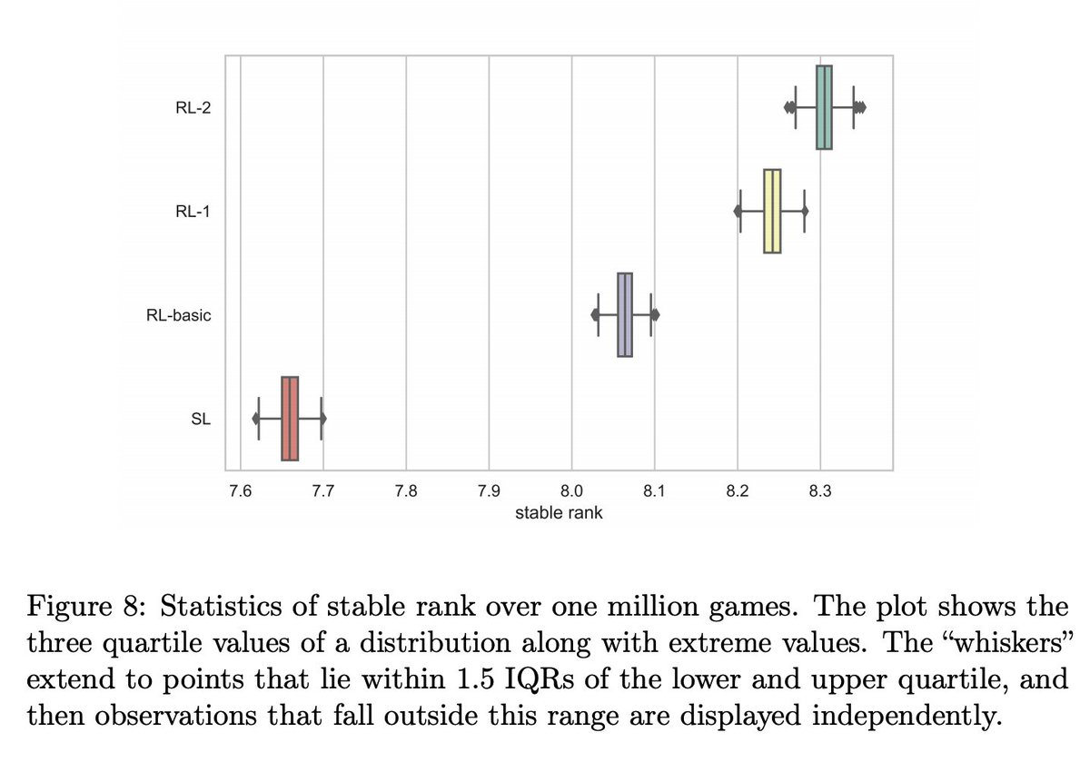 Microsoft Researchの麻雀AI suphxの論文強化学習の工夫は* 人間のログから教師あり学習で初期値(SL)* 一局の点数ではなく、